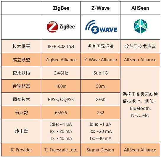 详解智能家居三种技术标准:ZigBee、Z-Wave与AllSeen