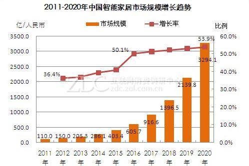 2011-2020年中国智能家居市场规模增长趋势